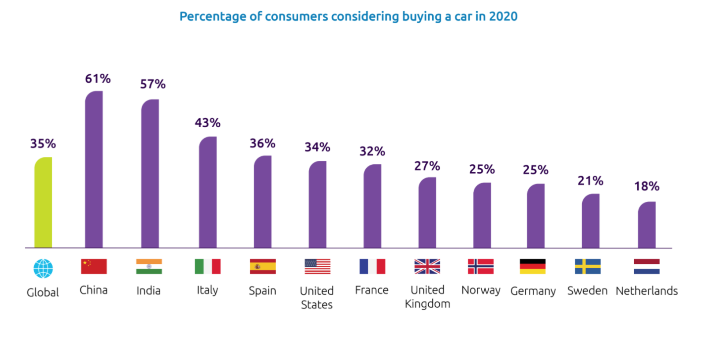 Almost 57% Indian consumers willing to purchase cars in 2020: Survey