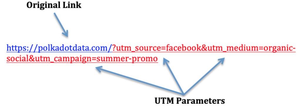 UTM parameters track