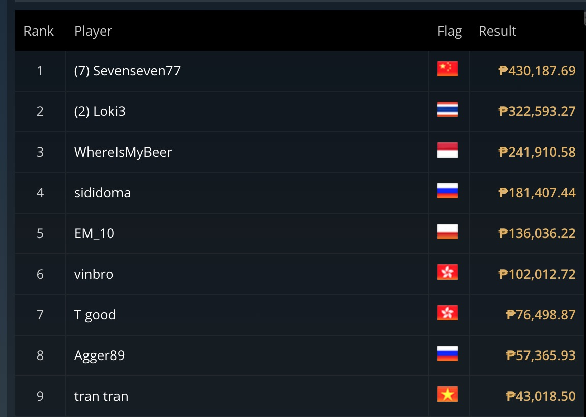 Top 9 of Event #6
