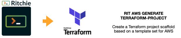 """Esquema visual do passo """"GENERATE TERRAFORM PROJECT"""" que usaria a fórmula """"RIT AWS GENERATE TERRAFORM-PROJECT""""."""