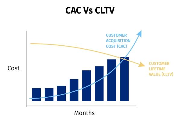 CAC Vs CLTV graph