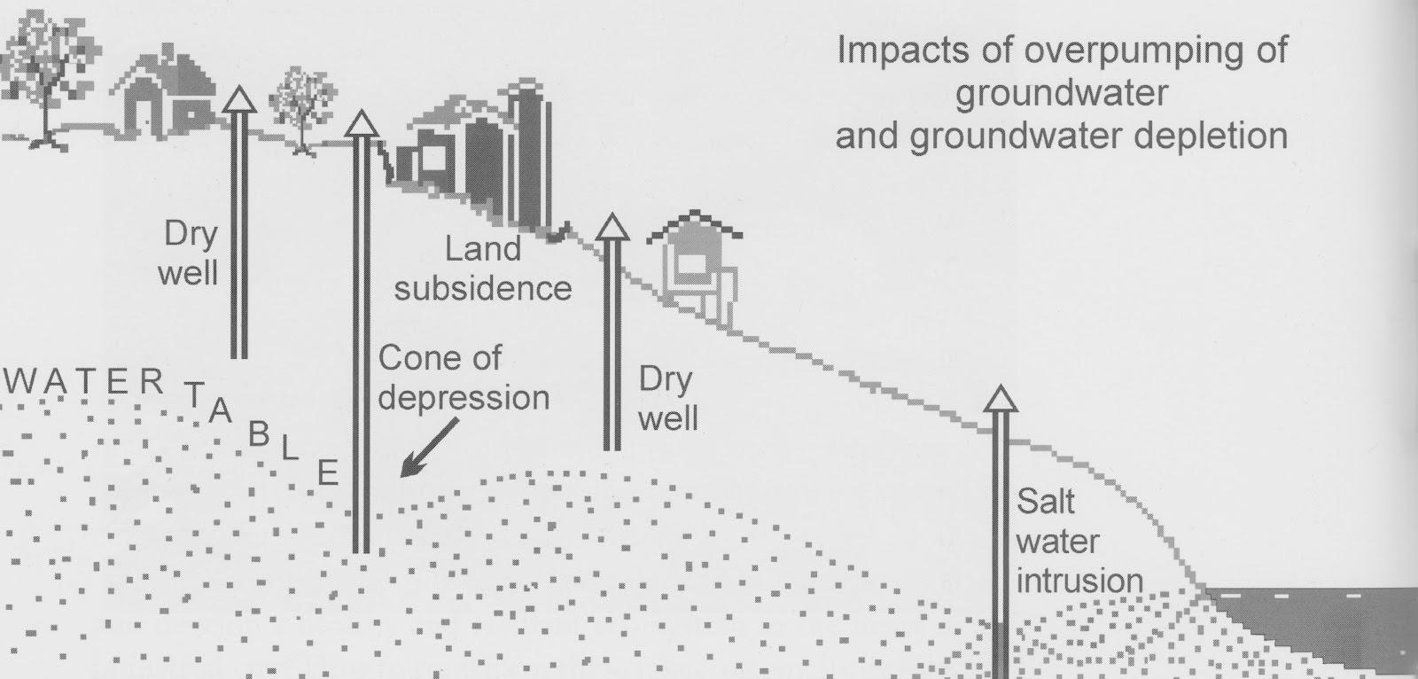 Water table menjadi kurang stabil akibat adanya saltwater dari laut dan penggunaan air yang berlebihan oleh bangunan-bangunan diatas tanah