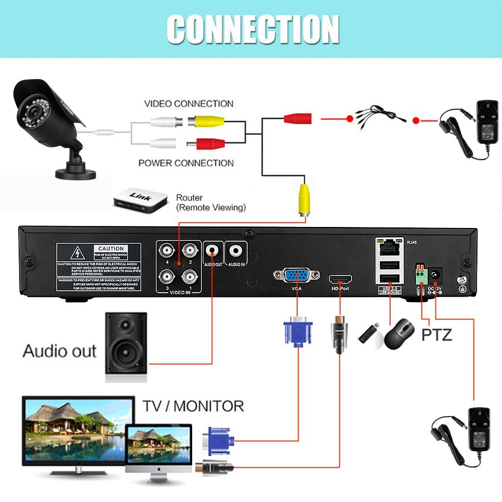 How To Install Cctv Camera Kits In Hands On 5 Steps Tips