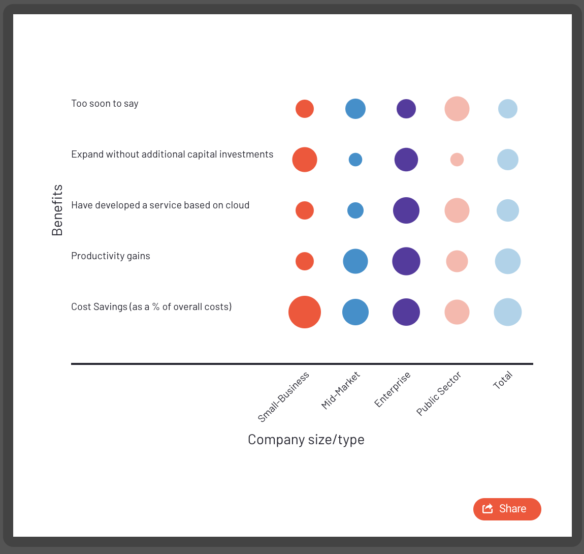 benefits of cloud-based accounting according to company size