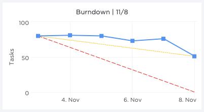 Burndown chart clickup