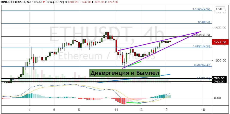 График ETH/USD, четырехчасовой таймфрейм