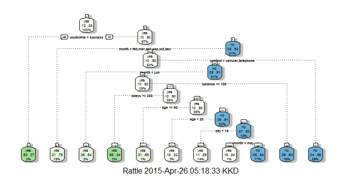 Jottings of an Analytics enthusiast: Decision Tree - Bank