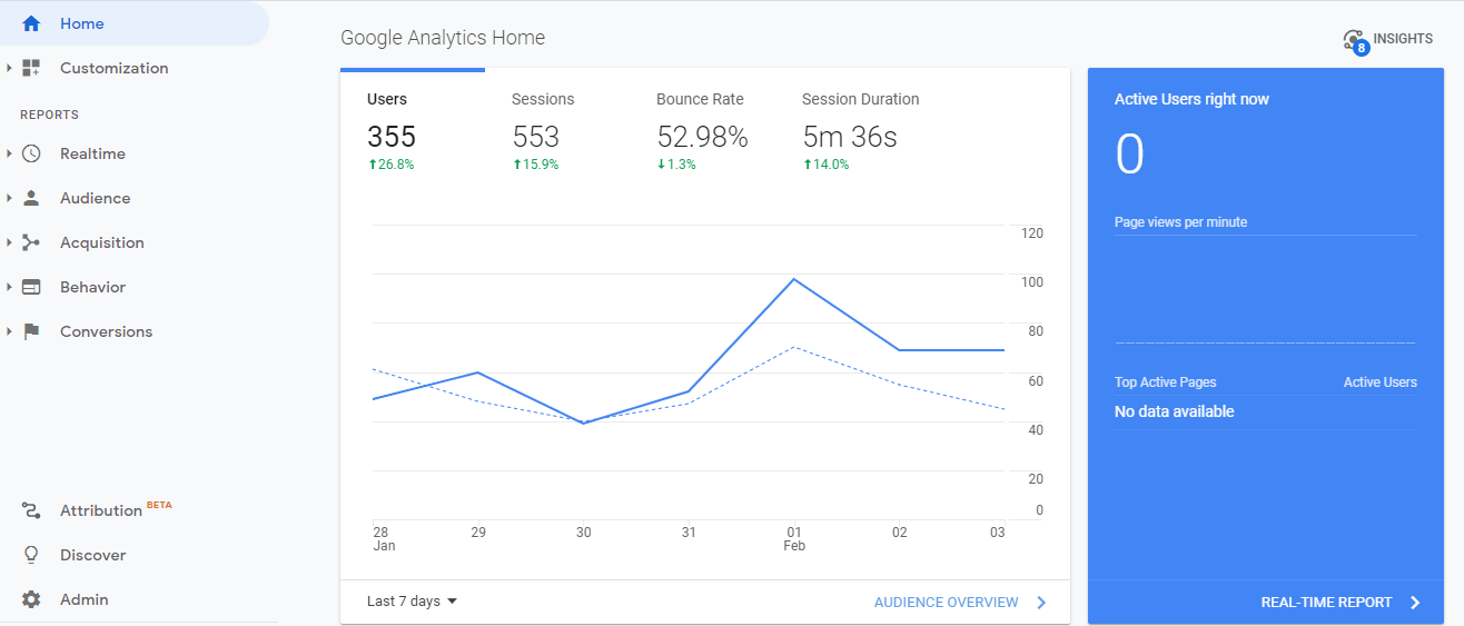Instapage Vs OLITT google analytics dashboard