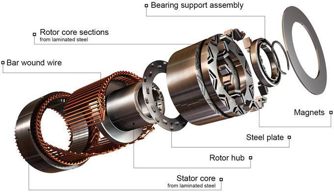 Interior of PSM Motor