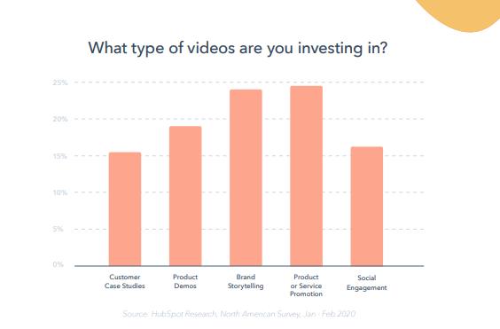 reporte-global-marketing-2020-hubspot-tipos-de-videosmarketing-de-contenidos