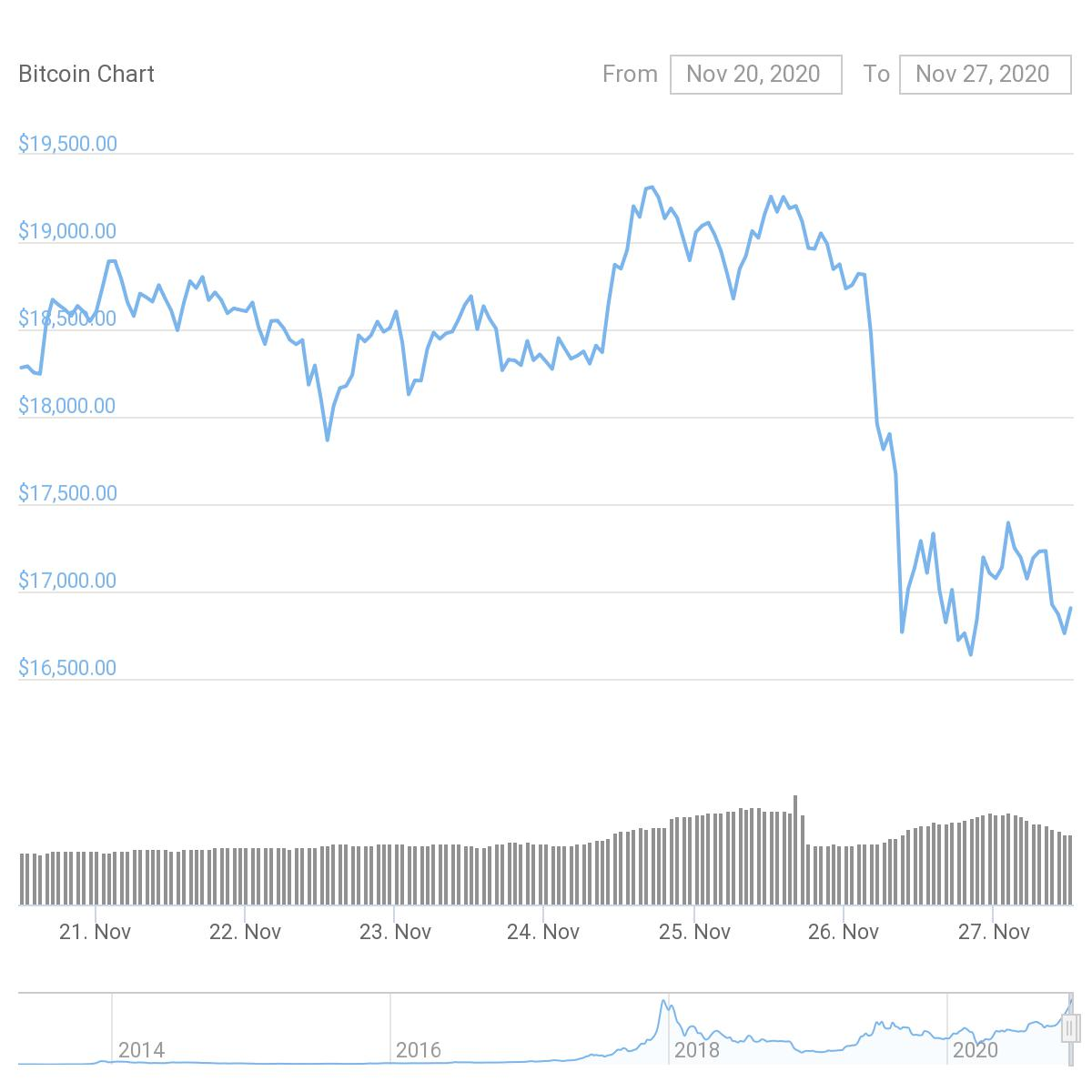 The price of BTC fell sharply alongside the Coinbase CEO's tweets