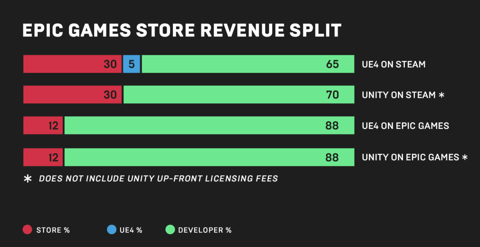 Diagram revenue distribution between developers and Steam/Epic Games