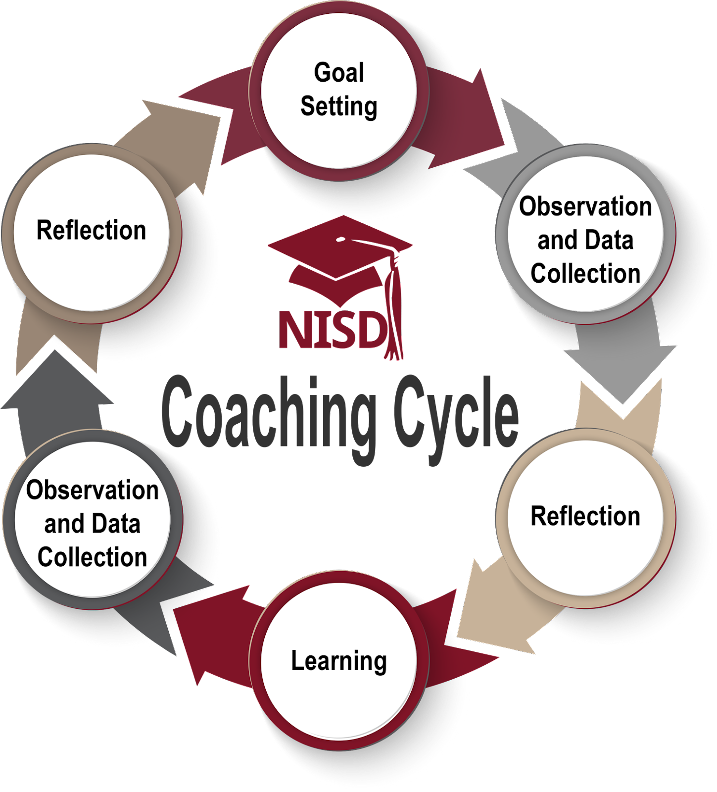 NISD-CoachingCycle.png