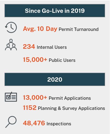 OCPW Service Metrics 2019 - 2020