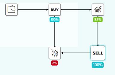 Logigrames permettant de construire votre stratégie de trading.