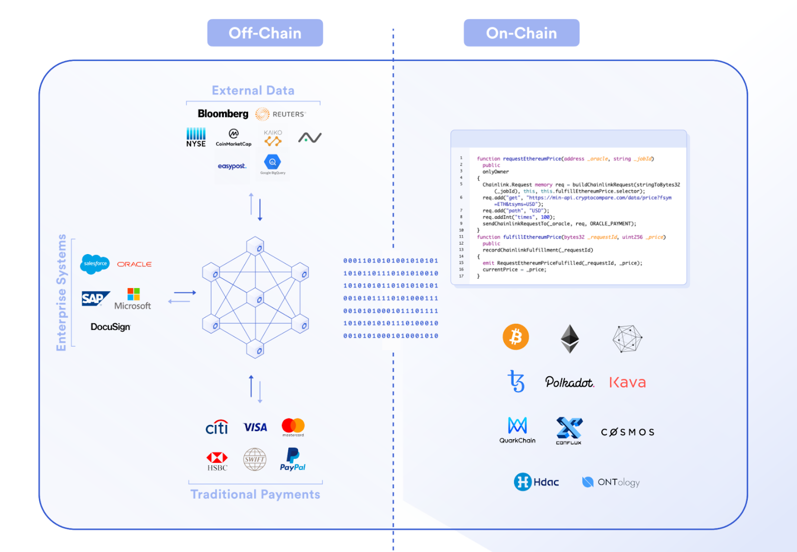 Smart Contracts are split into off-chain and on-chain components