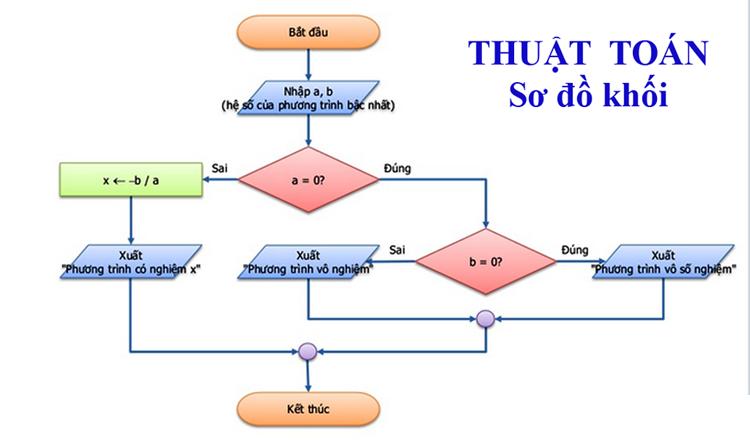 thuật toán giải phương trình bậc I