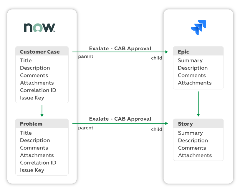 ServiceNow customer case to jira epic sync