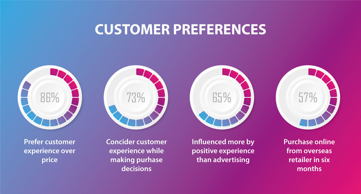 NetSuite systems takes care of Customer preference