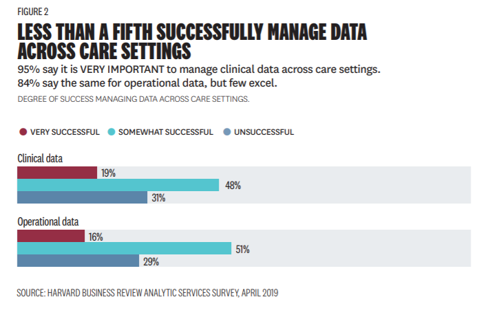 Degree-of-success-managing-data-across-care-settings-HBRASS-2019
