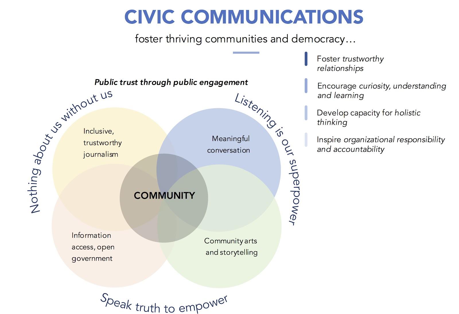Civic Communications Framework.jpg