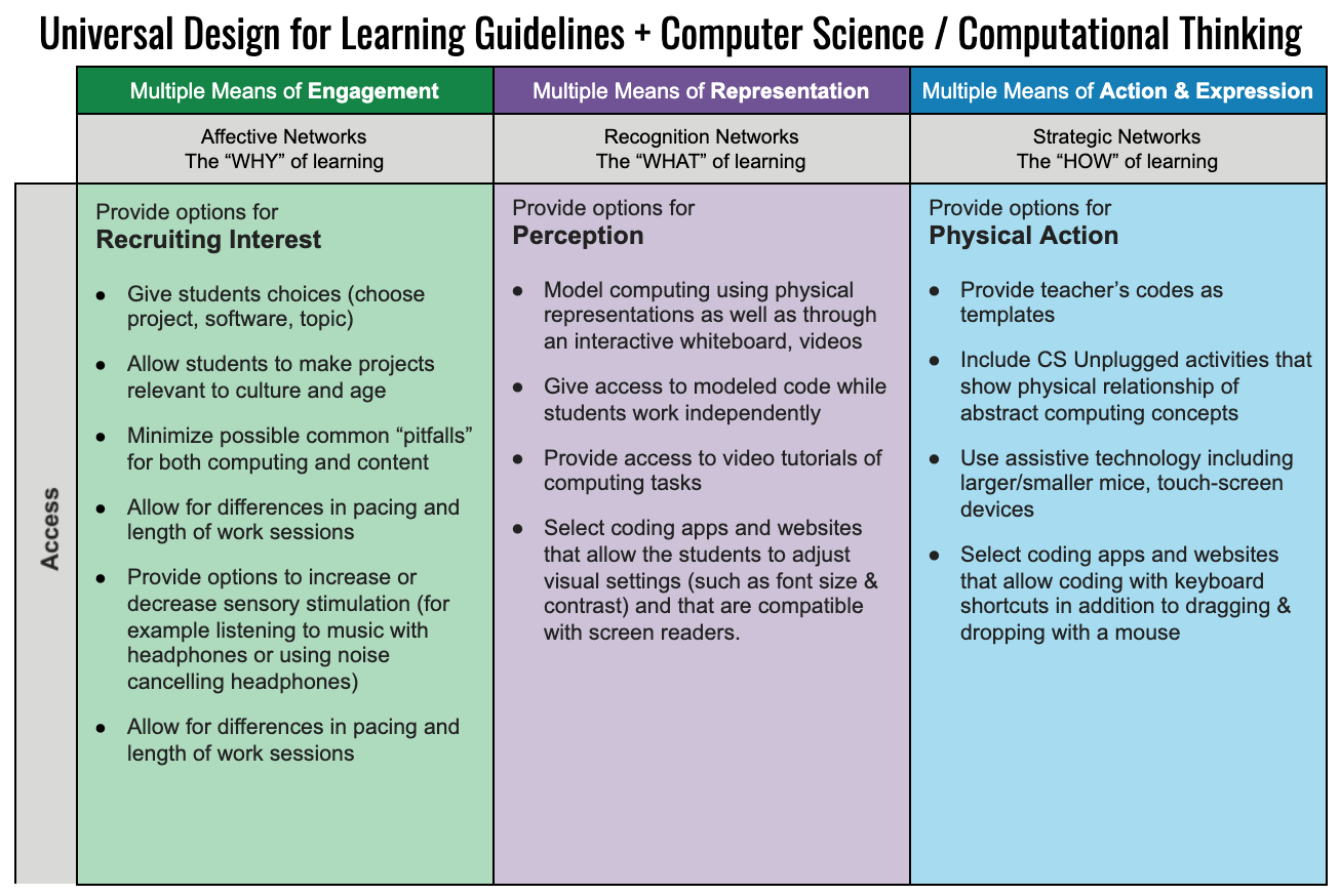 UDL Guidelines + CS / CT by Israel et al.