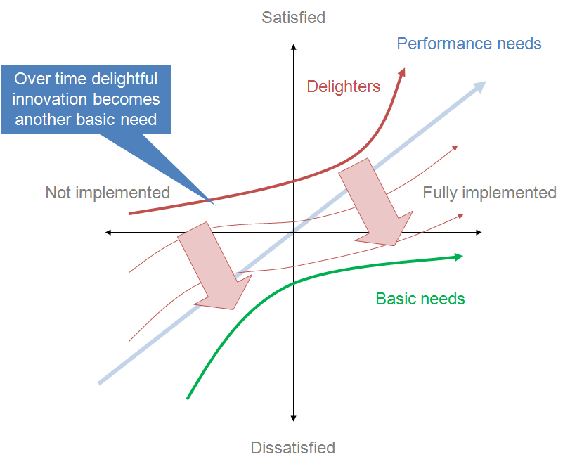 A graph. 'Satisfied' is at the top of the y-axis, and 'Dissatisfied' is at the bottom. 'Not implemented' is at the left end of the x-axis and 'Fully implemented' is at the right end. The performance needs line indicates that increase in functionality leads to increased satisfaction. The basic needs line depicts what is expected by customers. If the product doesn't have them, it will be considered to be incomplete or just plain bad. The Delighters line depicts that unexpected features which, when presented, cause a positive reaction. But over time, delightful innovation becomes another basic need.