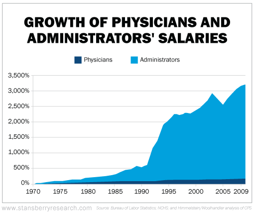 Healthcare administrative salaries have grown nearly 3,000% more than provider salaries.