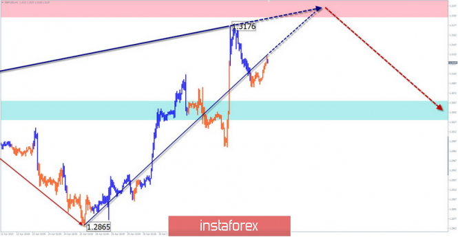 Simplified wave analysis and forecast for GBP/USD, AUD/USD, and GOLD on May 7