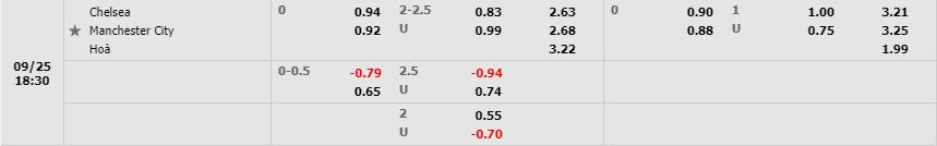Tỷ lệ kèo Chelsea vs Manchester City theo W88