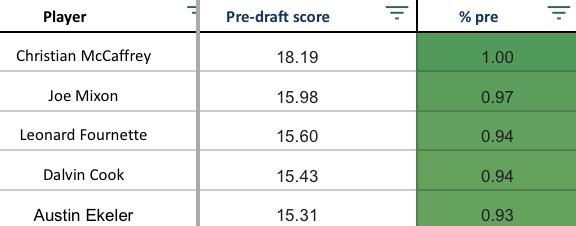 Pre draft Scores