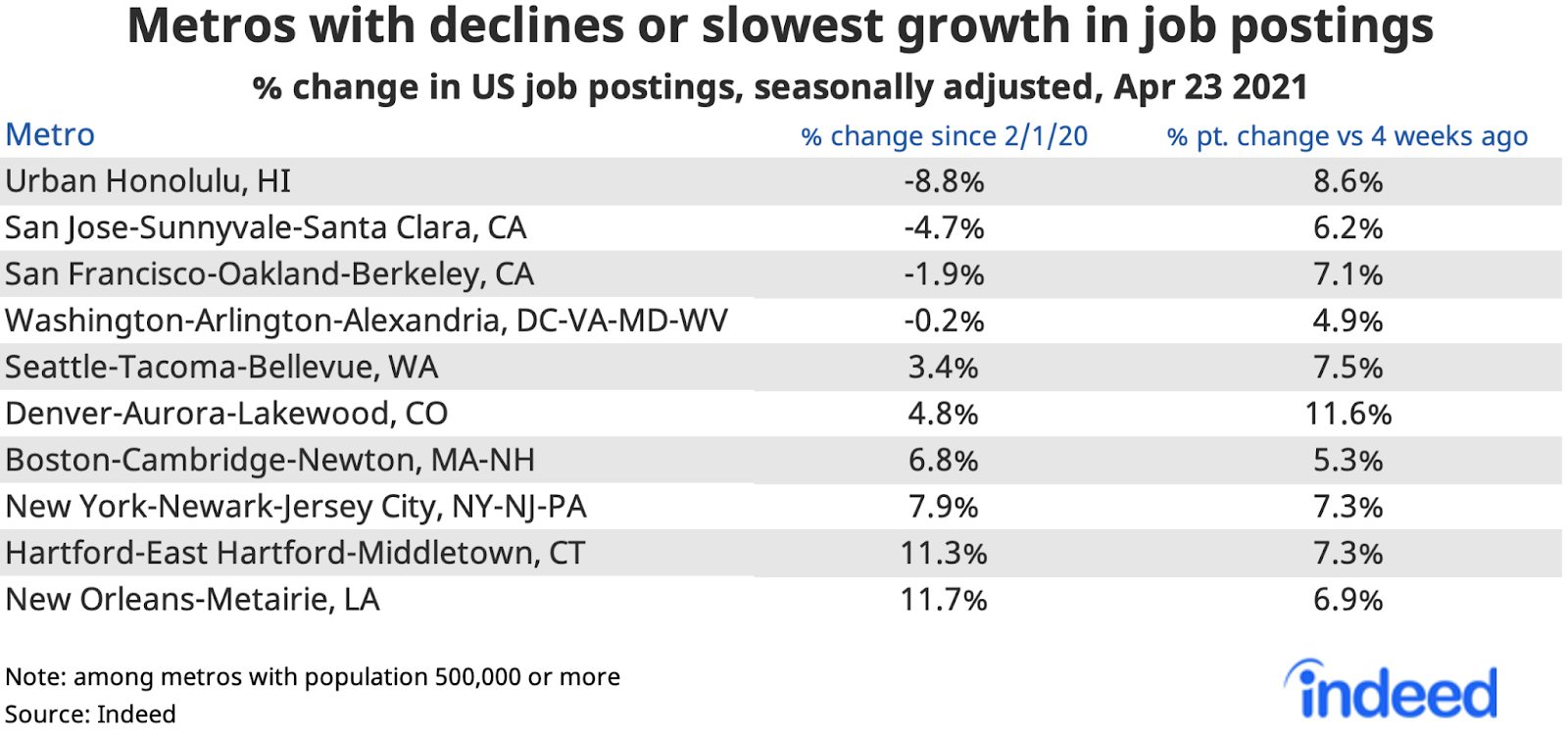 "Table titled ""Metros with declines or slowest growth in job postings."""