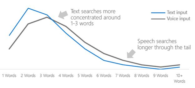 optimisation de la recherche vocale