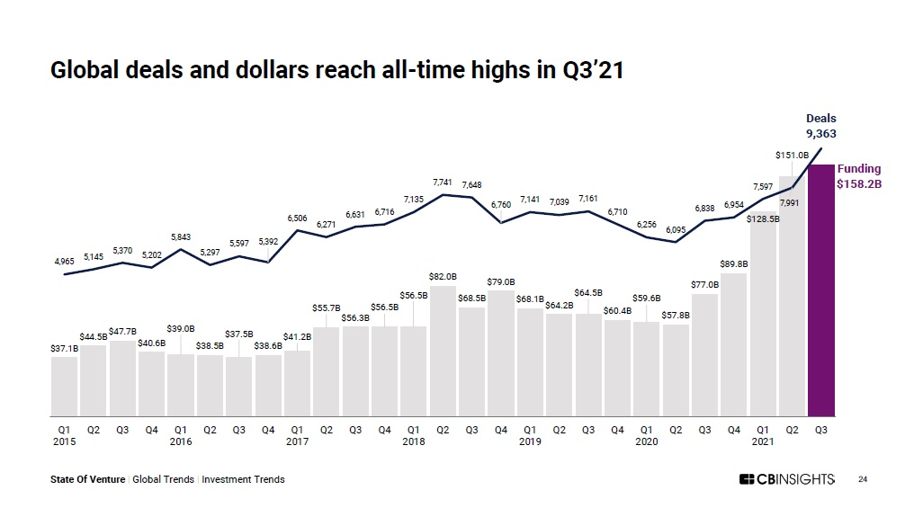 Global VC Q3 Deals Exceed 9,000 and $150 Billion