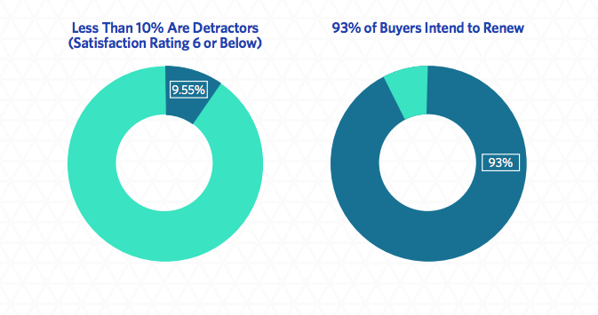 b2b buyers generally feel positively about the software they've purchased - 93% intend to renew | trustradius.com