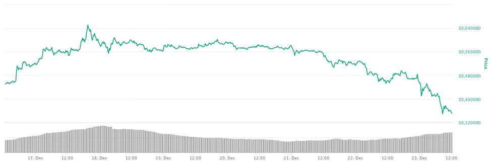 Недельный график XRP. После объявления об иске SEC токен потерял свыше 25% стоимости