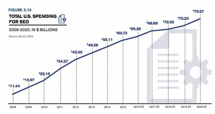 Chi tiêu cho SEO đang tăng lên và dự kiến sẽ đạt 80 tỷ trong năm nay (2020)