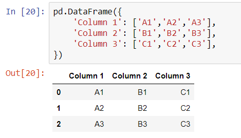 Formation of Dataframe using Python pandas