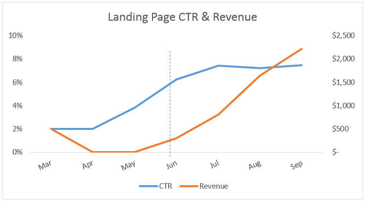 ctr-revenue-chart.jpeg