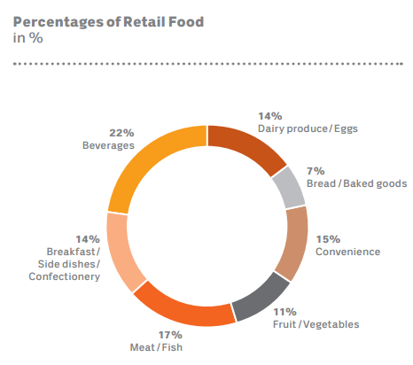 Coop ann report.retail food percentages.png