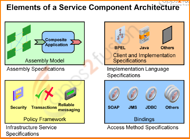 Introduction to Service Oriented Architecture (SOA)