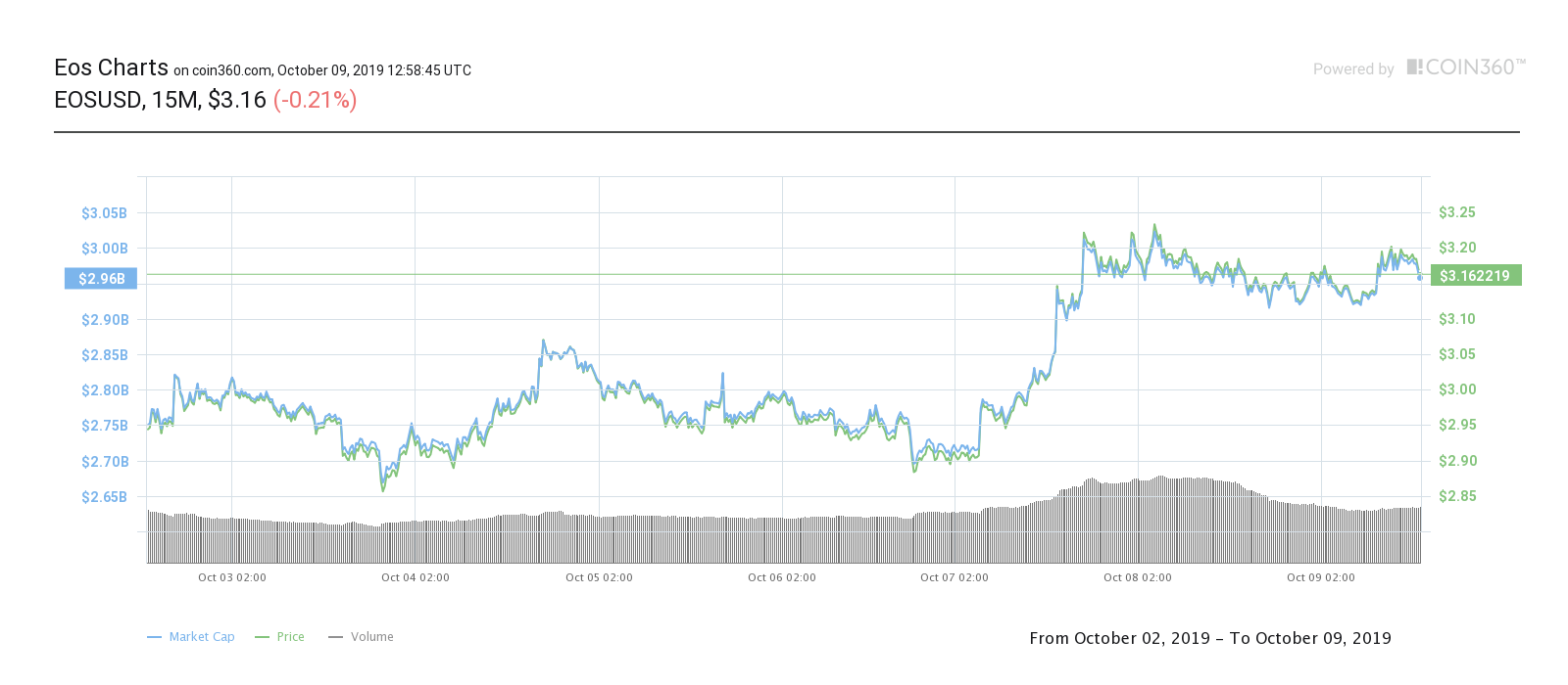 EOS US dollar price chart