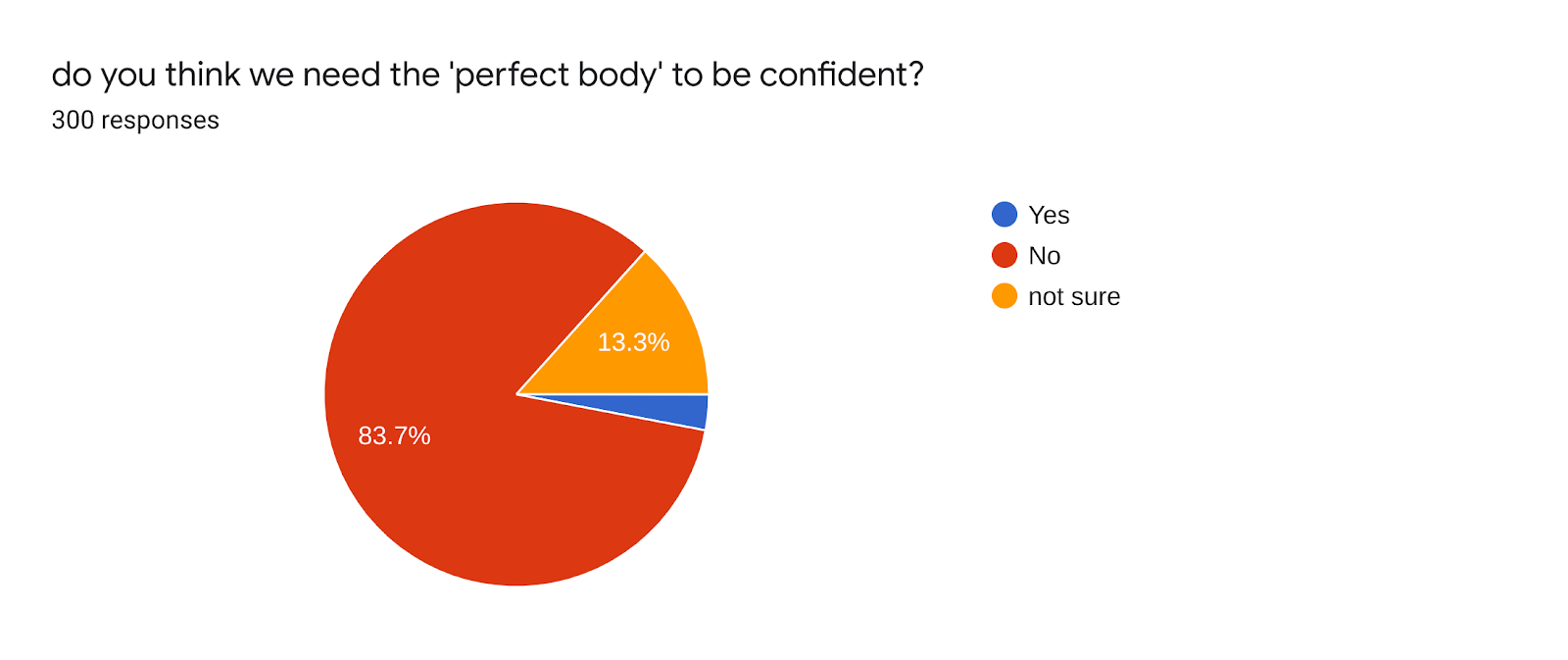 Forms response chart. Question title: do you think we need the 'perfect body' to be confident?. Number of responses: 300 responses.