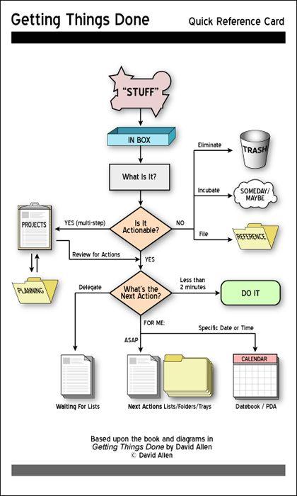 Обробка інформації з Інбоксу за методом Getting Things Done