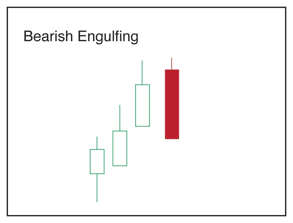 Bearish Engulfing Candlestick Pattern - Technical Analysis Guide