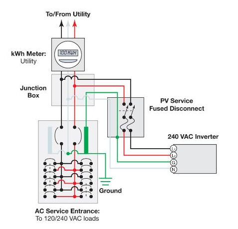 Grid Tie Inverter Wiring Diagram on the basic ponents of a home solar power system