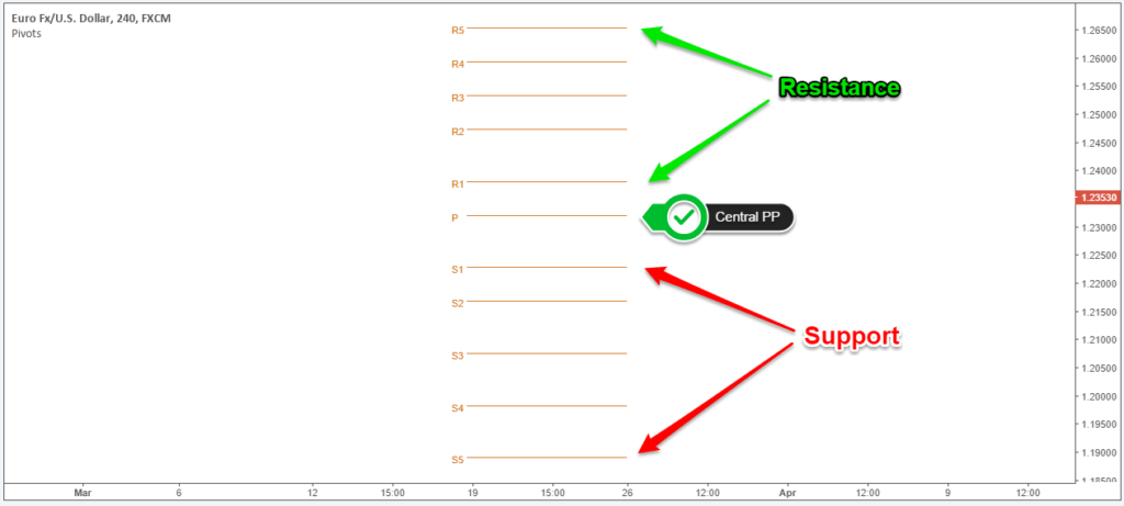 مؤشر نقاط البيفوت على MT4 وMT5
