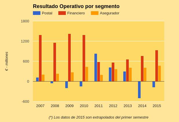 Operating Profit by Segment Poste Italiane.png