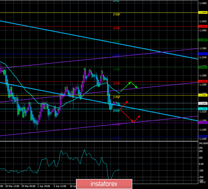"""EUR/USD. April 22nd. The trading system """"Regression Channels"""". The euro falls back to the important level of 1.1200"""