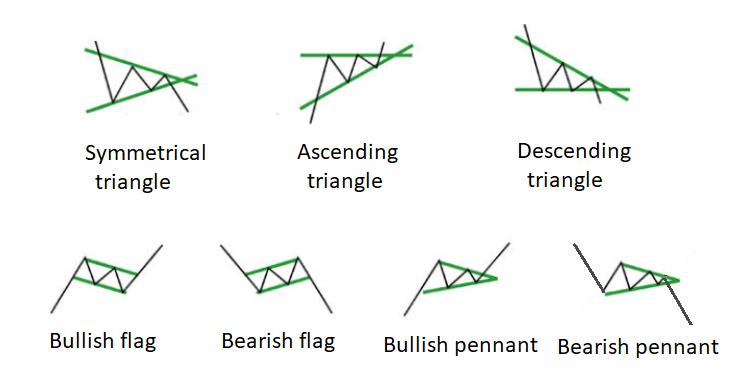 Padrões de Gráfico de Continuação de Tendência para Negociação de Opções Binárias
